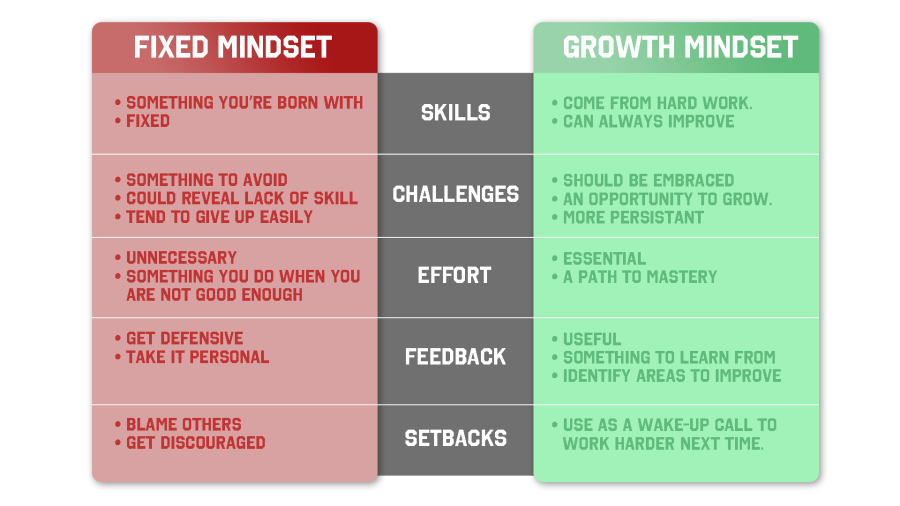 mindset-table.png